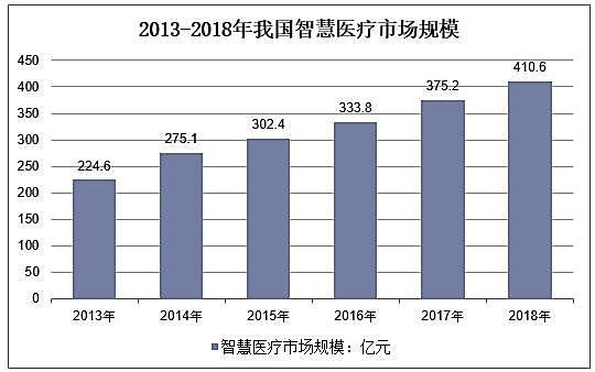 新知图谱, 2019年中国智慧医疗市场规模及发展趋势,应用范围将扩大化